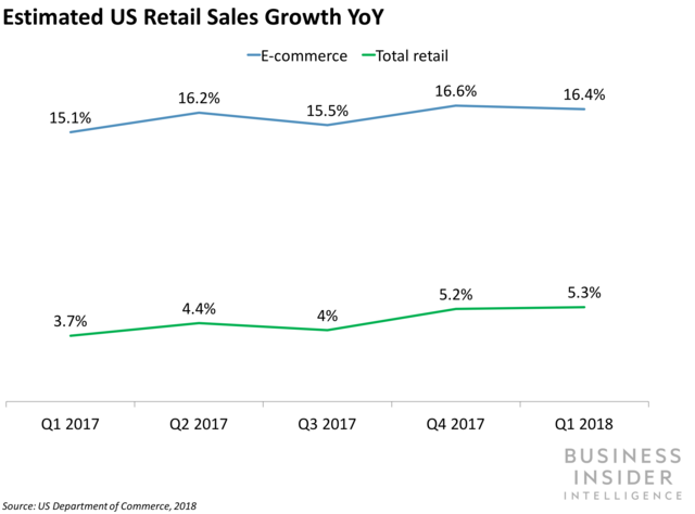 Estimated US Retail Sales Growth YoY