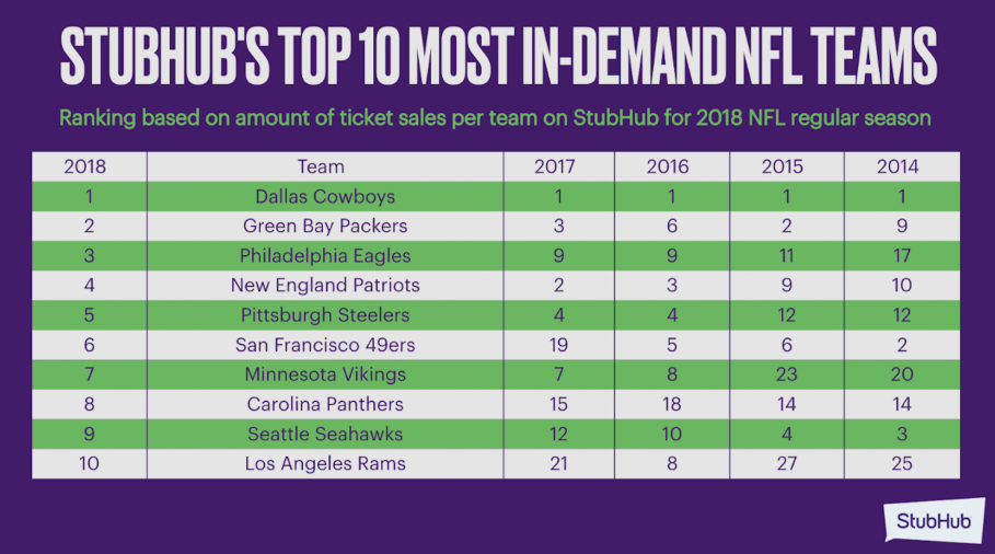 StubHub's Top 10 Most In-Demand NFL Teams