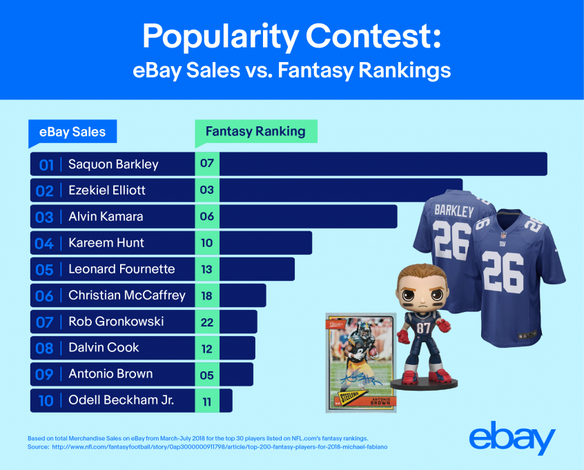 Popularity Contest: eBay Sales vs. Fantasy Rankings