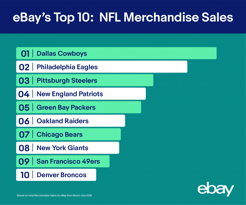 eBay's Top 10: NFL Merchandise Sales