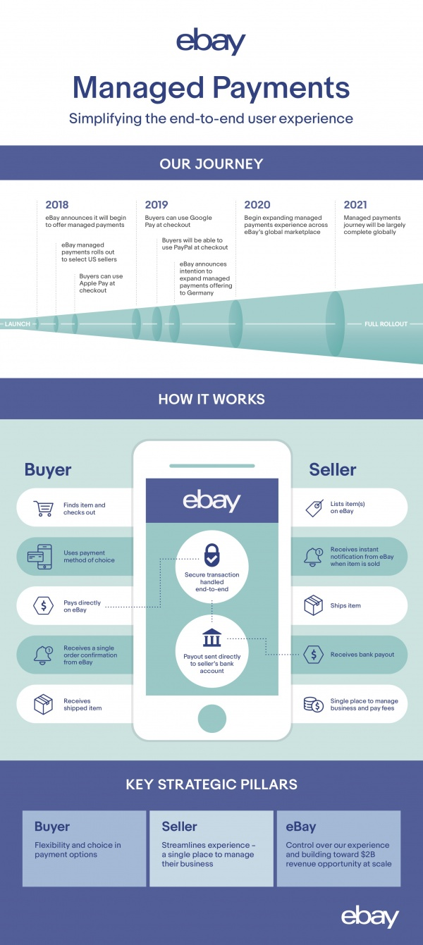 Final Payments Infographic 042319