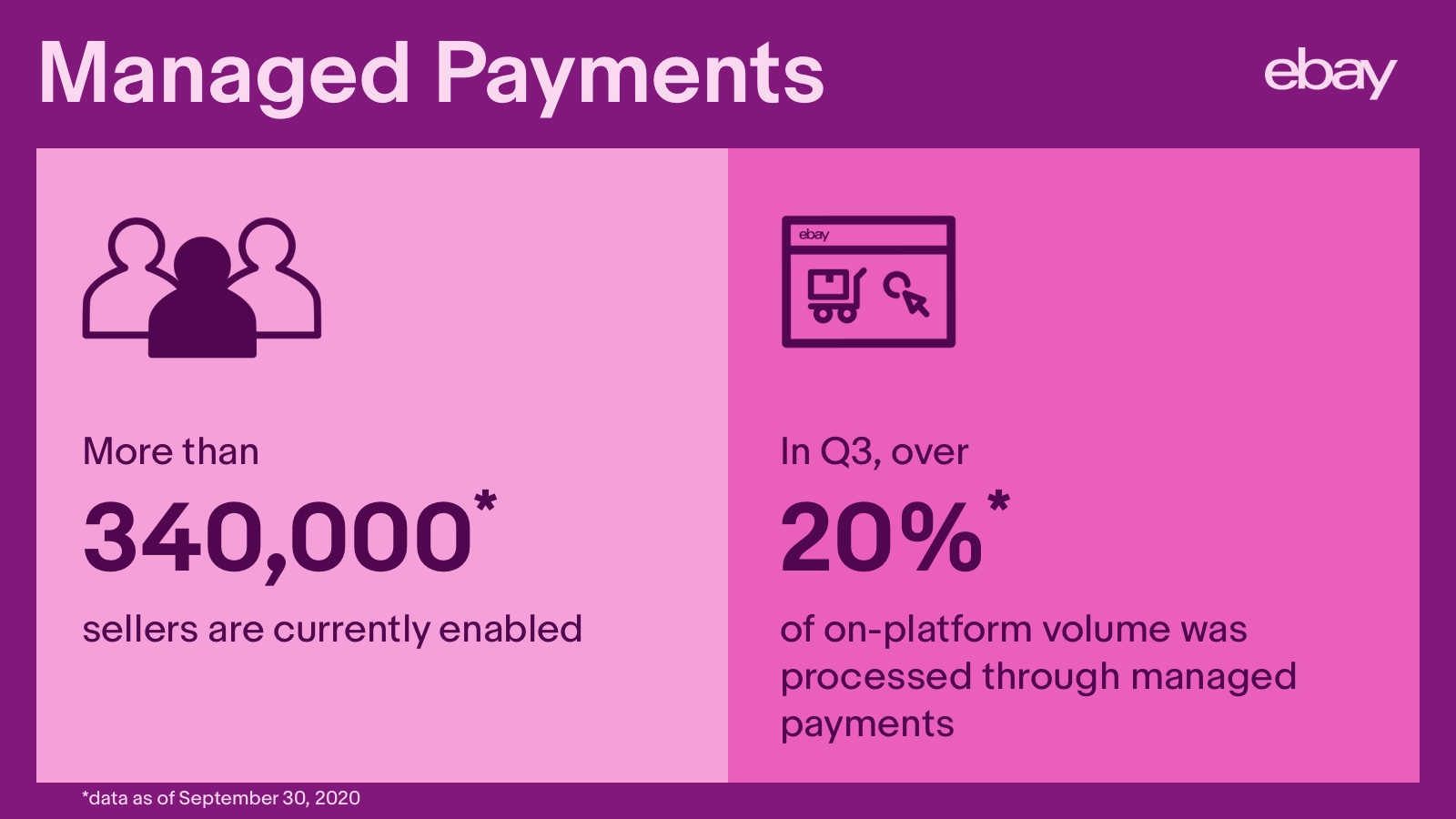 managed payments stats q3 2020