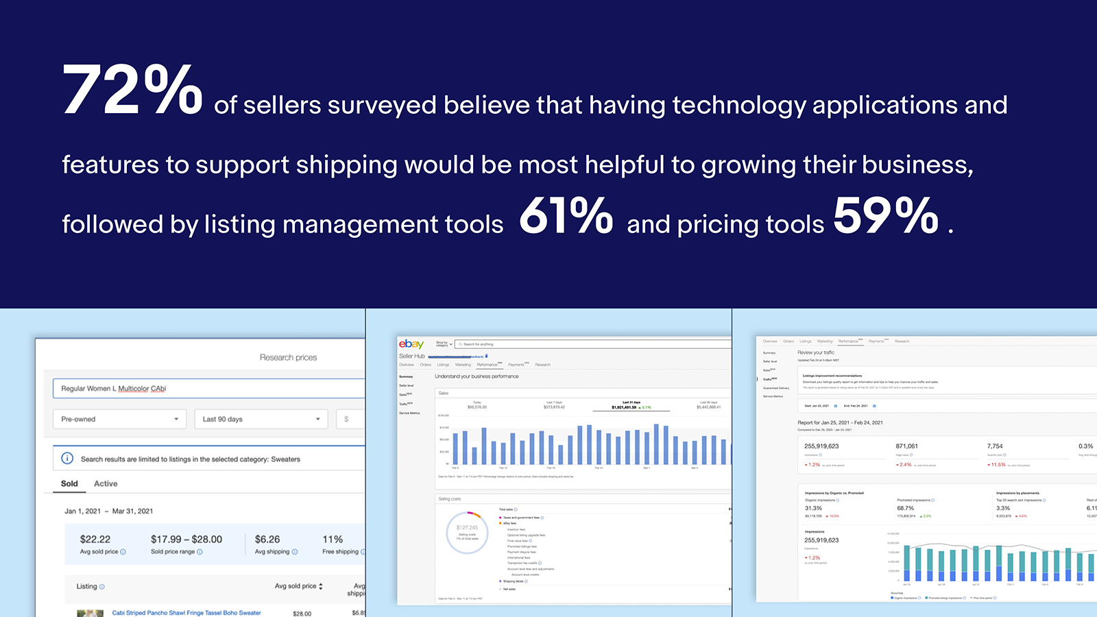 72% of sellers surveyed believe that having technology applications and features to support shipping would be most helpful to growing their business, followed by listing management tools (61%) and pricing tools (59%).