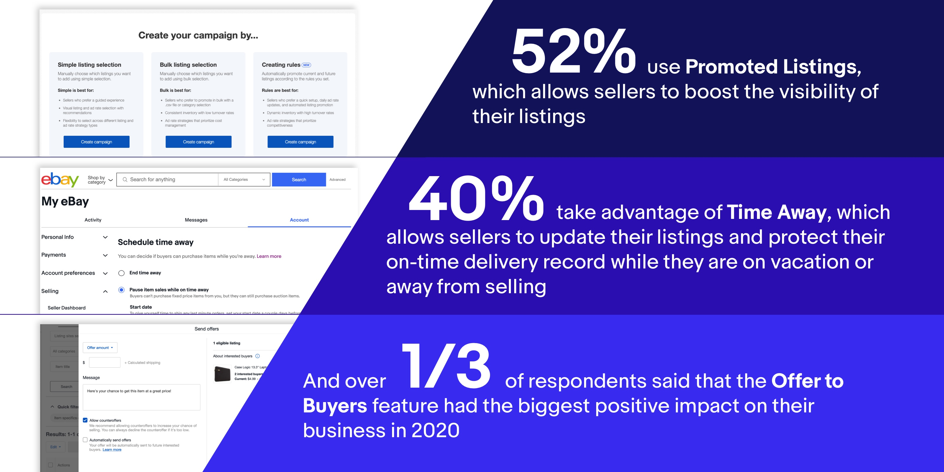 52% of sellers use Promoted Listings, which allows them to boost the visibility of their listings. 40% take advantage of Time Away, which allows sellers to update their listings and protect their on-time delivery record while they are on vacation or away from selling. And over 1/3 of respondents said that the Offer to Buyers feature had the biggest positive impact on their business in 2020.