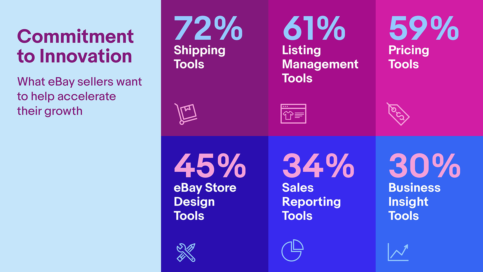 What eBay sellers want to help accelerate their growth: Shipping Tools (72%), Listing Management Tools (61%), Pricing Tools (59%), eBay Store Design Tools (45%), Sales Reporting Tools (34%) and Business Insight Tools (30%).